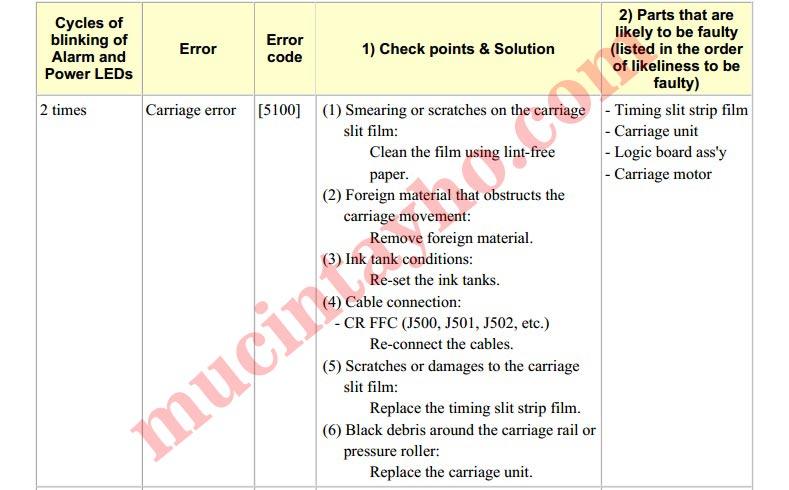 Bảng mã báo lỗi canon ix6770