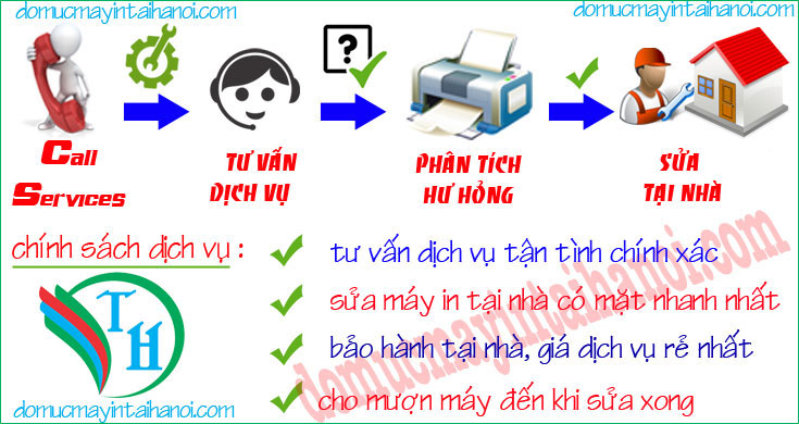 Sửa máy in tại Quận Thanh Xuân